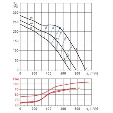 Канальный вентилятор Soler Palau TD800N/200 230V 50
